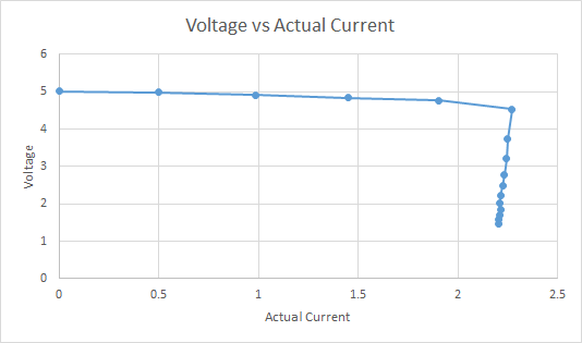 Voltage vs Actual Power drawn from the PS12-USB2 USB Ports
