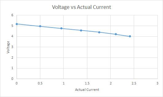 The drop in voltage for increasing current draw should not affect most devices.