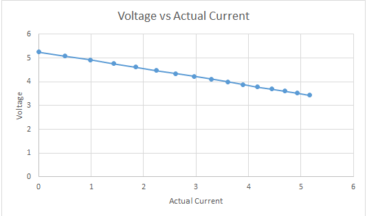 Voltage vs Actual Current drawn on from the USB2-HUB-AG7