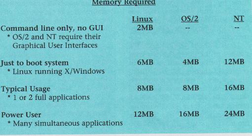 Memory required for different operating systems