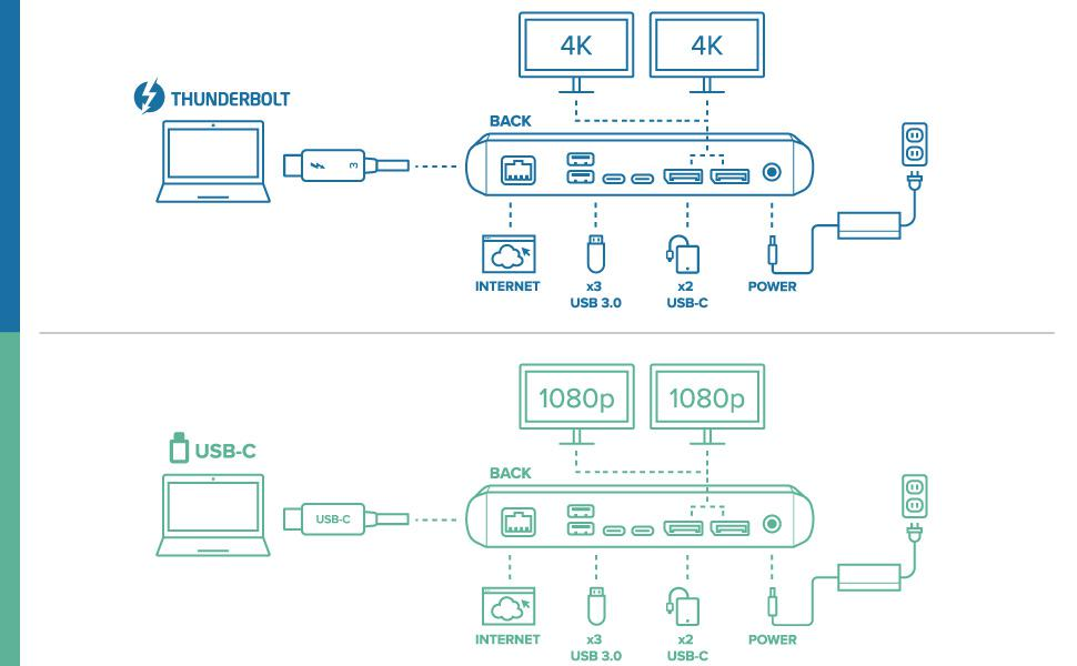 Diagram of the connections possible for a Thunderbolt computer and a USB-C computer
