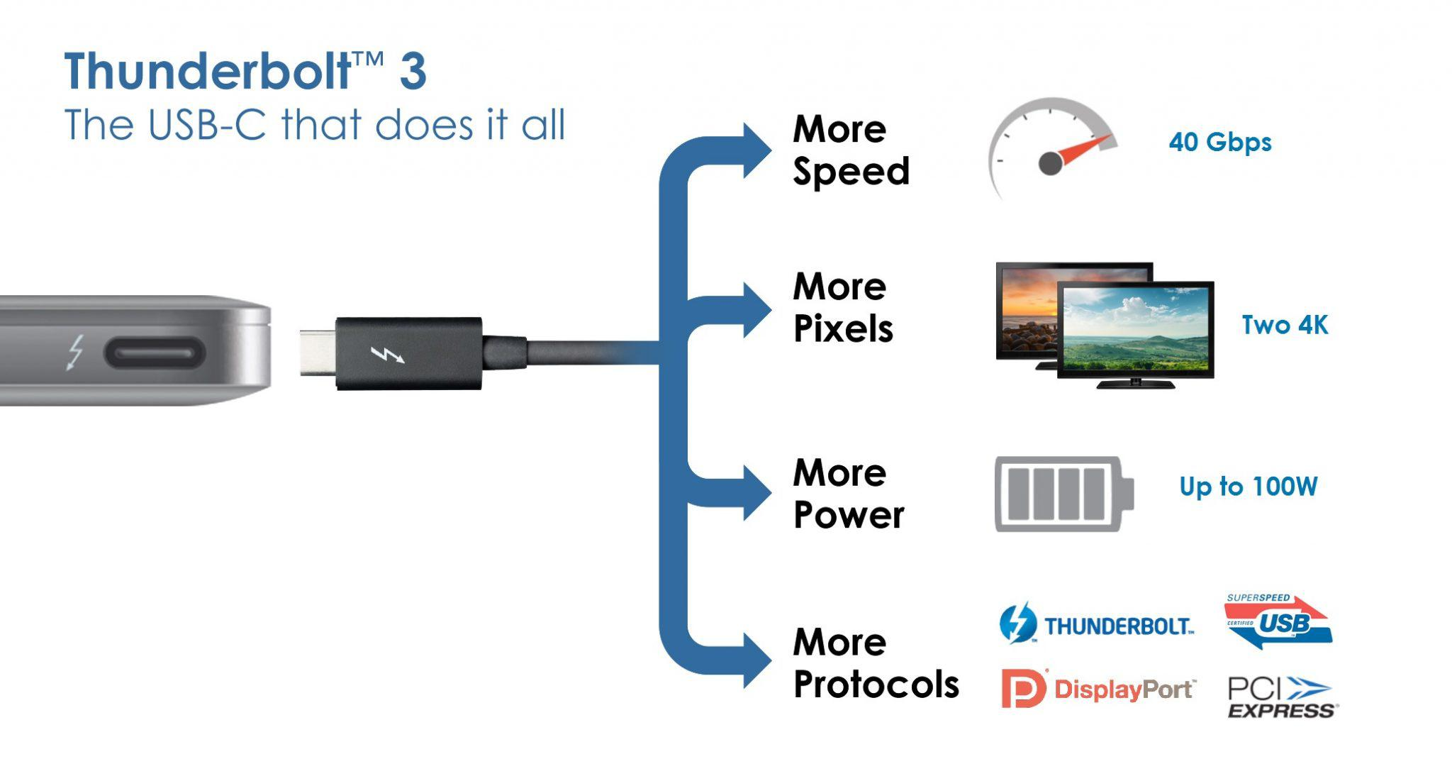 Thunderbolt 3 is the USB-C that does it all