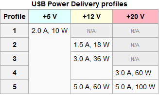 Differing USB Power Delivery profiles with different voltages and currents