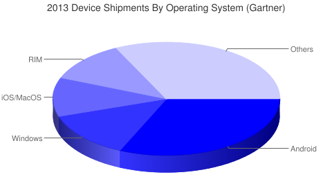 2013 Device Shipments by Operating System by Gartner