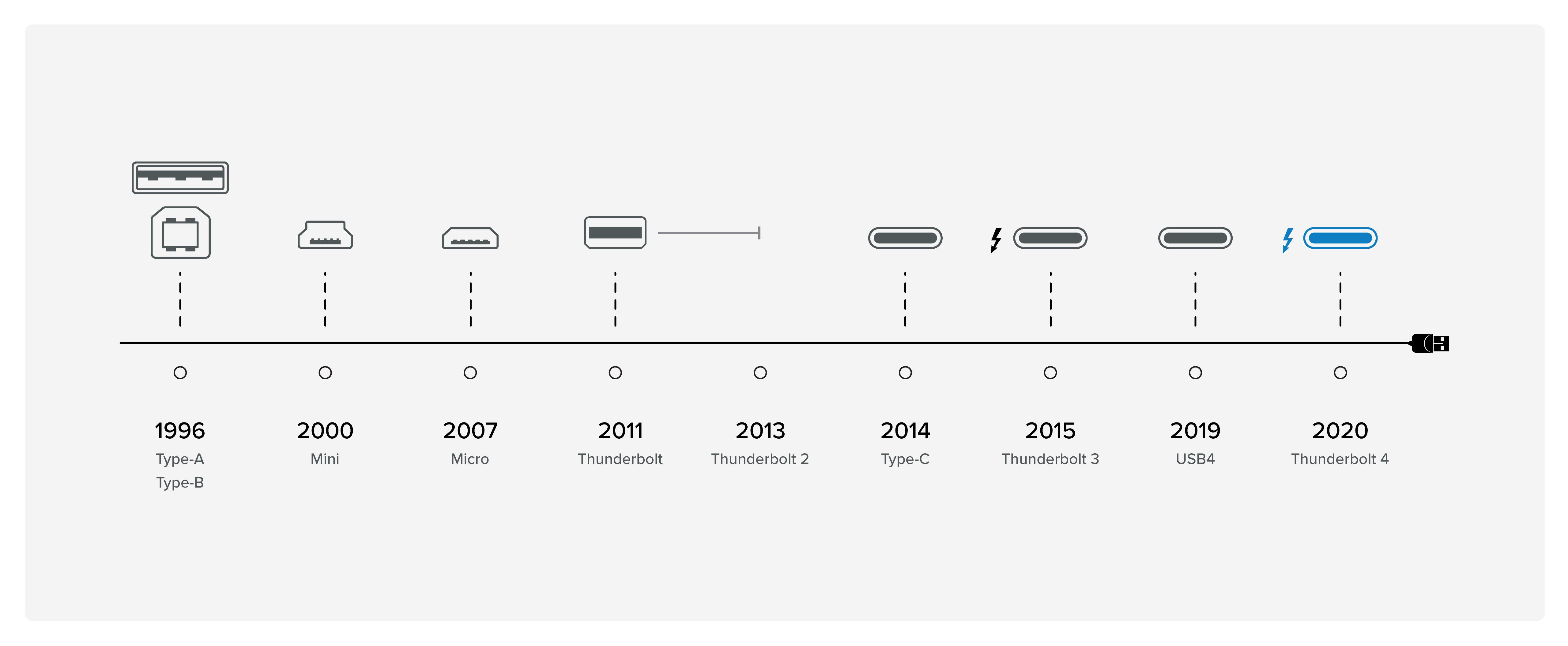 USB and Thunderbolt Timeline