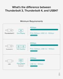 Thumbnail of Plugable TBT4-40g2m connect devices daisy chaincable5