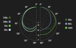 Thumbnail of Cardioid Decibel and Angle Graph