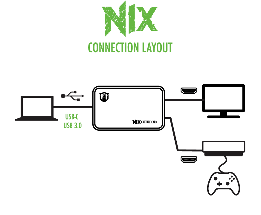 Diagram of connections for the Plugable Performance NIX Capture Card