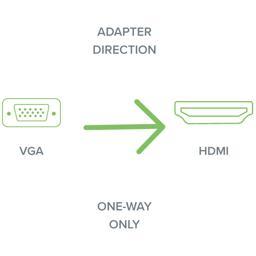 VGA to HDMI one-way adapter